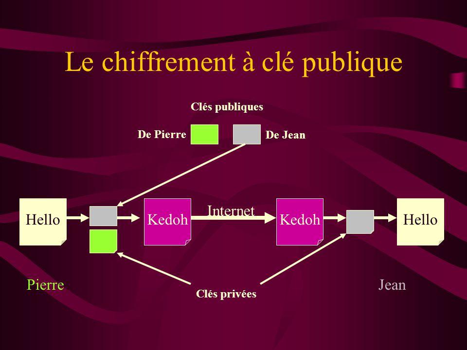Le chiffrement à clé publique HelloKedoh Hello Internet PierreJean Clés publiques De Jean De Pierre Clés privées