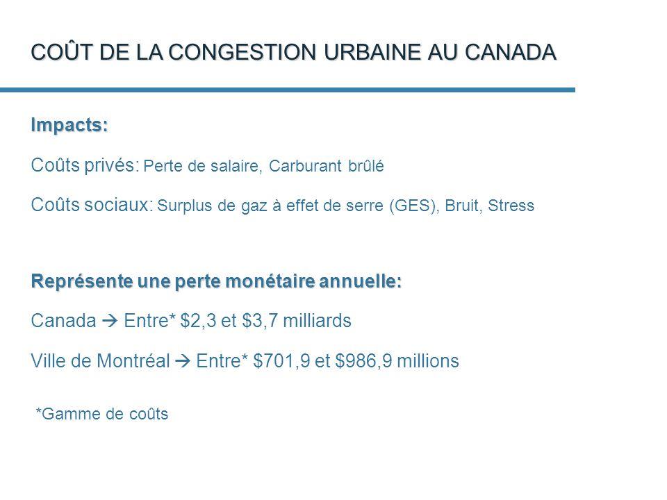 COÛT DE LA CONGESTION URBAINE AU CANADA Impacts: Coûts privés: Perte de salaire, Carburant brûlé Coûts sociaux: Surplus de gaz à effet de serre (GES), Bruit, Stress Représente une perte monétaire annuelle: Canada Entre* $2,3 et $3,7 milliards Ville de Montréal Entre* $701,9 et $986,9 millions *Gamme de coûts