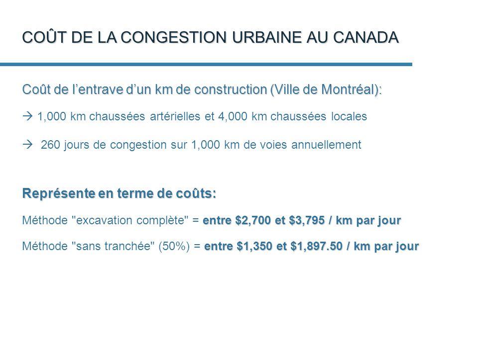 COÛT DE LA CONGESTION URBAINE AU CANADA Coût de lentrave dun km de construction (Ville de Montréal): 1,000 km chaussées artérielles et 4,000 km chaussées locales 260 jours de congestion sur 1,000 km de voies annuellement Représente en terme de coûts: entre $2,700 et $3,795 / km par jour Méthode excavation complète = entre $2,700 et $3,795 / km par jour entre $1,350 et $1,897.50 / km par jour Méthode sans tranchée (50%) = entre $1,350 et $1,897.50 / km par jour