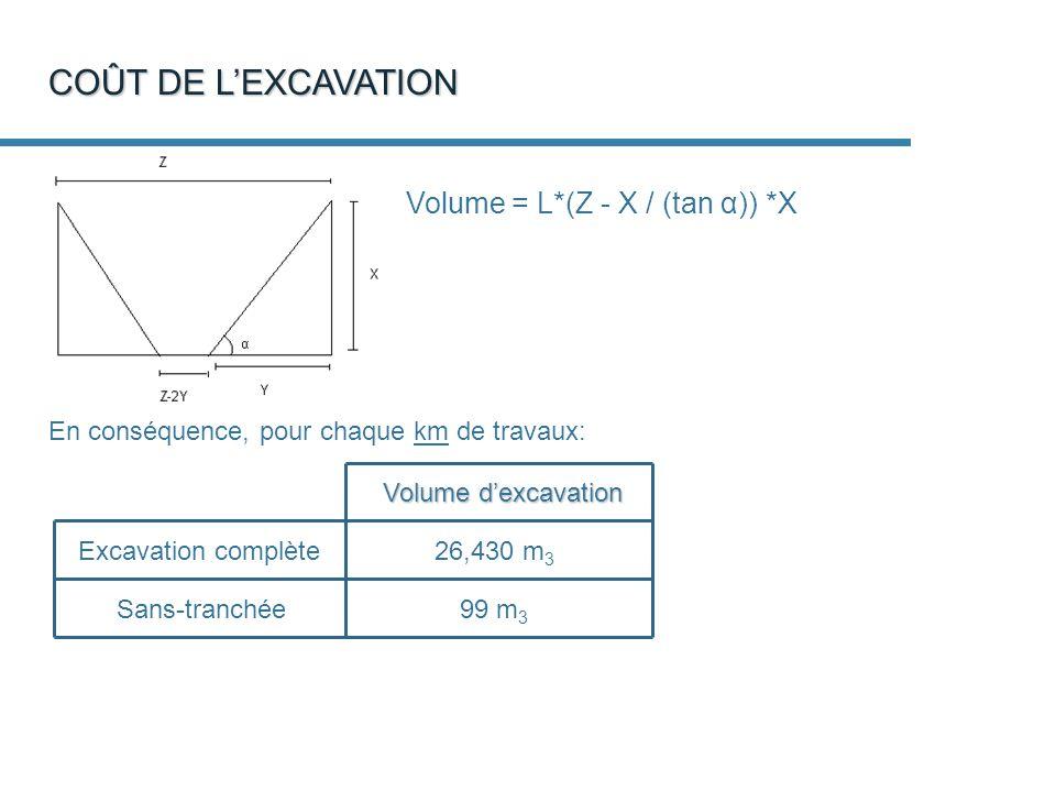 COÛT DE LEXCAVATION Volume = L*(Z - X / (tan α)) *X En conséquence, pour chaque km de travaux: 26,430 m 3 99 m 3 Volume dexcavation Excavation complète Sans-tranchée