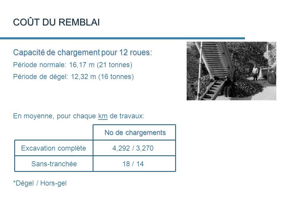 COÛT DU REMBLAI No de chargements Excavation complète Sans-tranchée 4,292 / 3,270 18 / 14 En moyenne, pour chaque km de travaux: Capacité de chargement pour 12 roues: Période normale: 16,17 m (21 tonnes) Période de dégel: 12,32 m (16 tonnes) *Dégel / Hors-gel