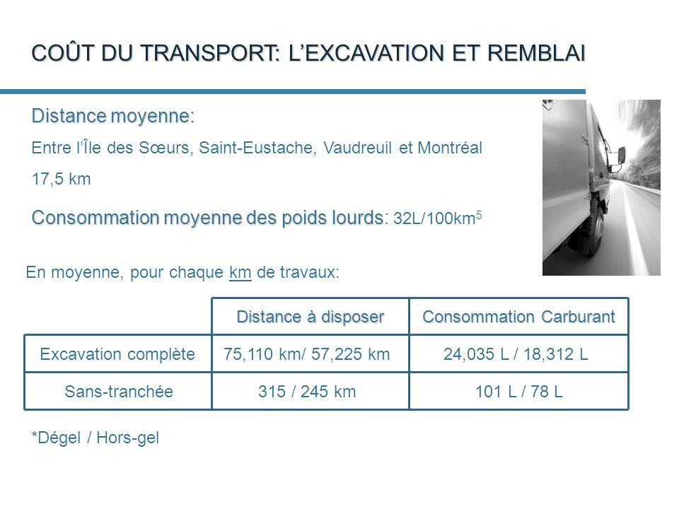 COÛT DU TRANSPORT: LEXCAVATION ET REMBLAI En moyenne, pour chaque km de travaux: Distance moyenne: Entre lÎle des Sœurs, Saint-Eustache, Vaudreuil et Montréal 17,5 km Consommation moyenne des poids lourds Consommation moyenne des poids lourds: 32L/100km 5 Consommation Carburant 75,110 km/ 57,225 km 315 / 245 km 24,035 L / 18,312 L 101 L / 78 L Distance à disposer Excavation complète Sans-tranchée *Dégel / Hors-gel