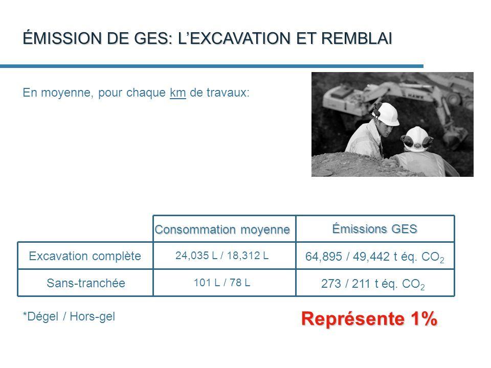 ÉMISSION DE GES: LEXCAVATION ET REMBLAI En moyenne, pour chaque km de travaux: 64,895 / 49,442 t éq.
