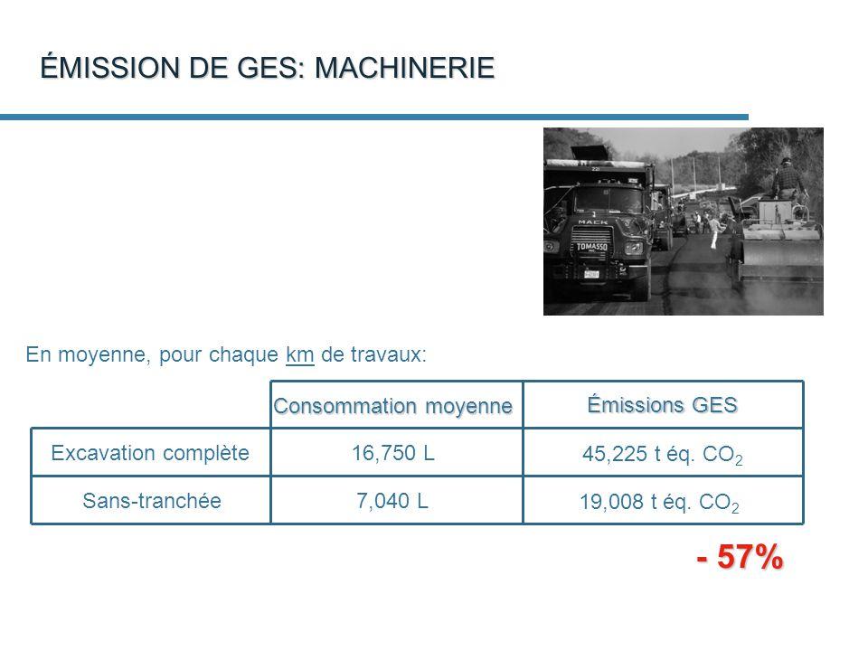 ÉMISSION DE GES: MACHINERIE En moyenne, pour chaque km de travaux: 45,225 t éq.