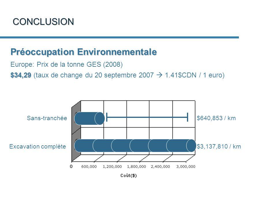 CONCLUSION Préoccupation Environnementale Europe: Prix de la tonne GES (2008) $34,29 $34,29 (taux de change du 20 septembre 2007 1.41$CDN / 1 euro) Excavation complète Sans-tranchée $640,853 / km $3,137,810 / km 600,000 1,200,000 1,800,000 2,400,000 3,000,000
