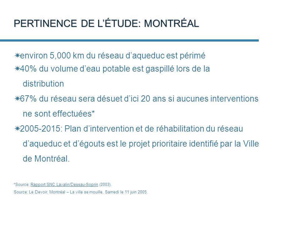 environ 5,000 km du réseau daqueduc est périmé 40% du volume deau potable est gaspillé lors de la distribution 67% du réseau sera désuet dici 20 ans si aucunes interventions ne sont effectuées* 2005-2015: Plan dintervention et de réhabilitation du réseau daqueduc et dégouts est le projet prioritaire identifié par la Ville de Montréal.