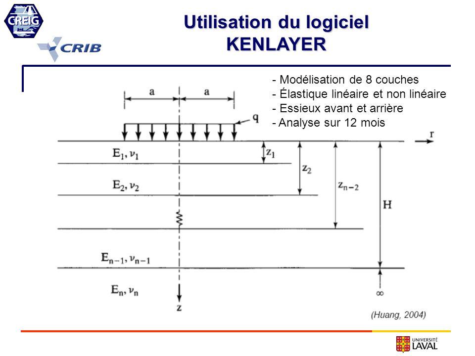 - Modélisation de 8 couches - Élastique linéaire et non linéaire - Essieux avant et arrière - Analyse sur 12 mois Utilisation du logiciel KENLAYER
