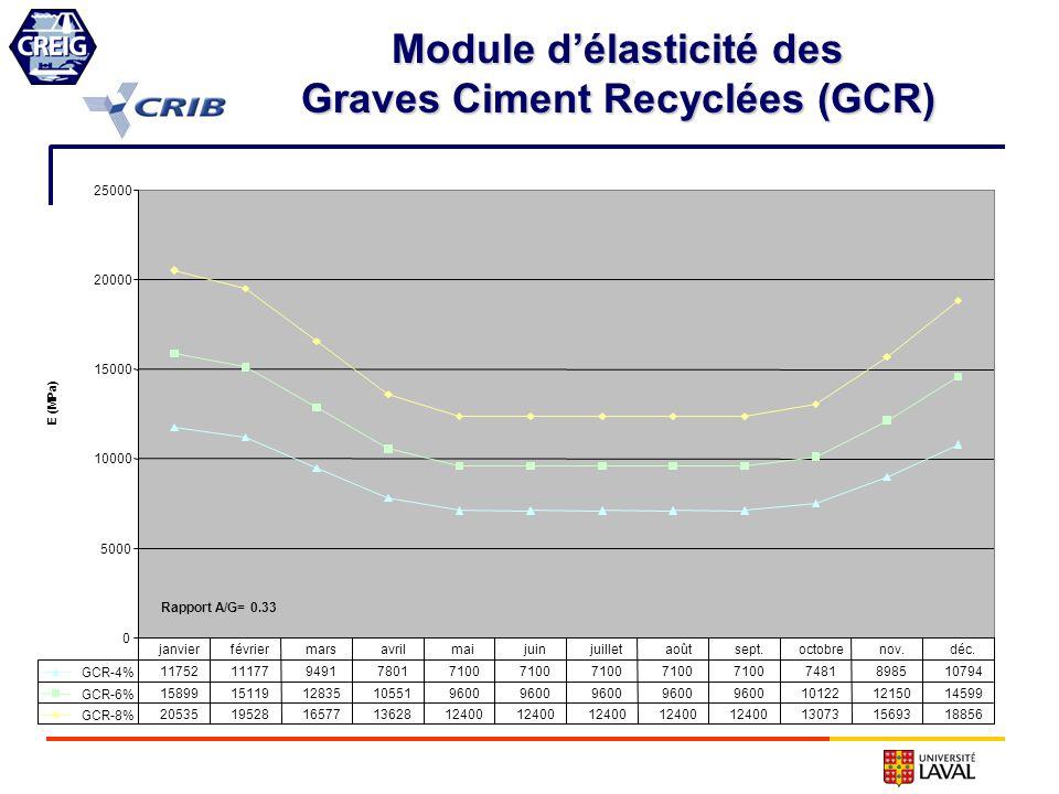 Module délasticité des Graves Ciment Recyclées (GCR) 0 5000 10000 15000 20000 25000 E (MPa) GCR-4% 1175211177949178017100 7481898510794 GCR-6% 1589915
