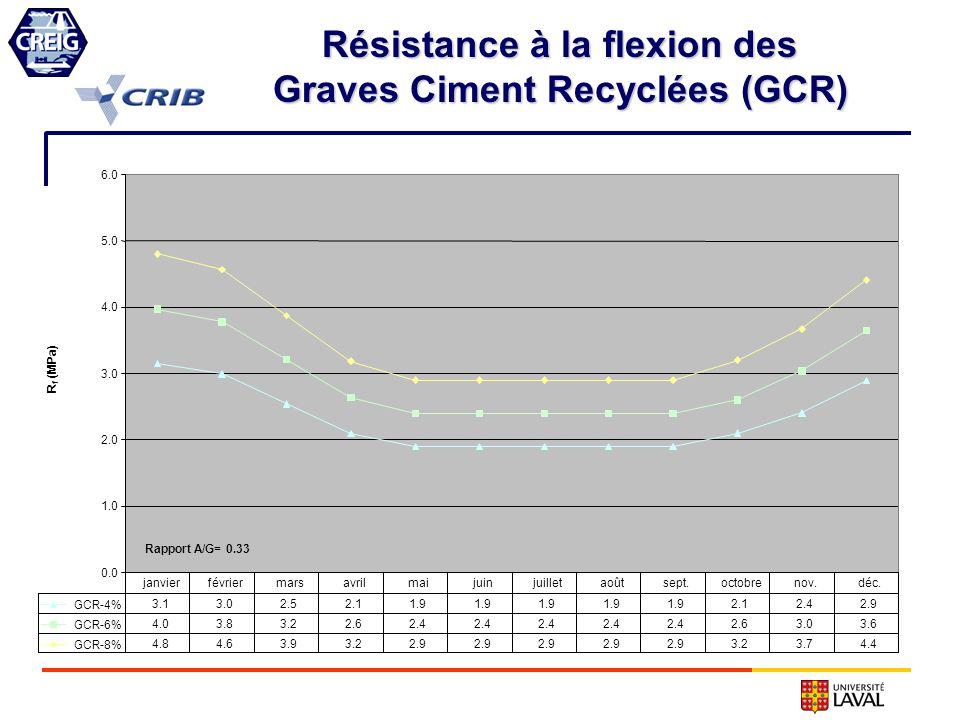 Résistance à la flexion des Graves Ciment Recyclées (GCR) 0.0 1.0 2.0 3.0 4.0 5.0 6.0 R f (MPa) GCR-4% 3.13.02.52.11.9 2.12.42.9 GCR-6% 4.03.83.22.62.