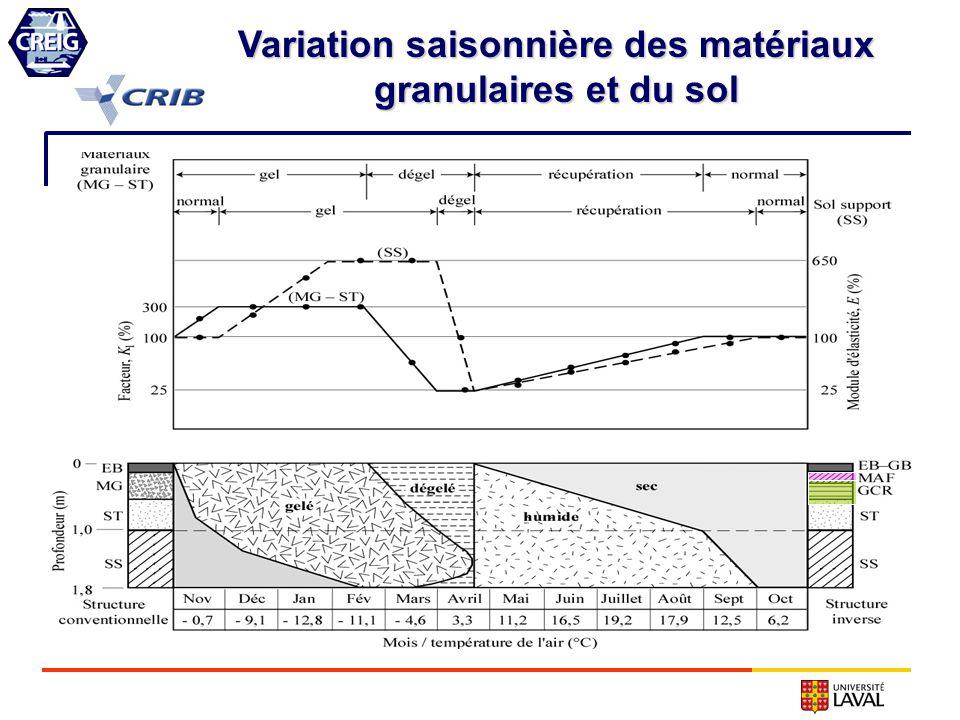 Variation saisonnière des matériaux granulaires et du sol