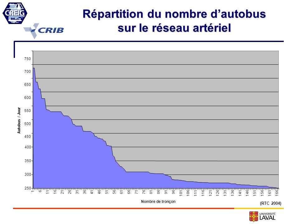 Répartition du nombre dautobus sur le réseau artériel 450 500 550 600 650 700 750 16 111621263136414651566166717681869196 1011061111161211261311361411