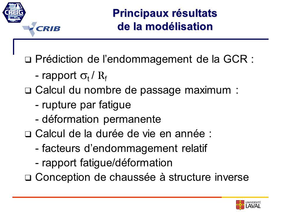 Principaux résultats de la modélisation Prédiction de lendommagement de la GCR : - rapport t / R f Calcul du nombre de passage maximum : - rupture par