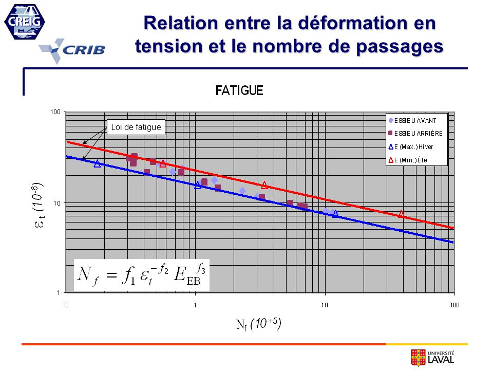 Relation entre la déformation en tension et le nombre de passages Loi de fatigue