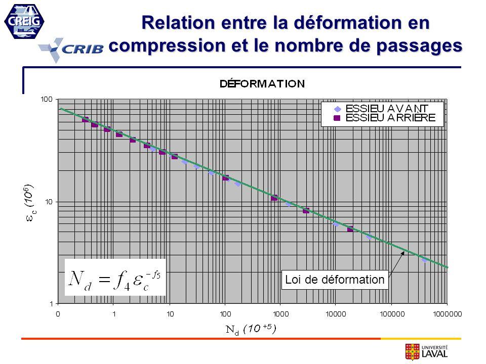 Relation entre la déformation en compression et le nombre de passages Loi de déformation