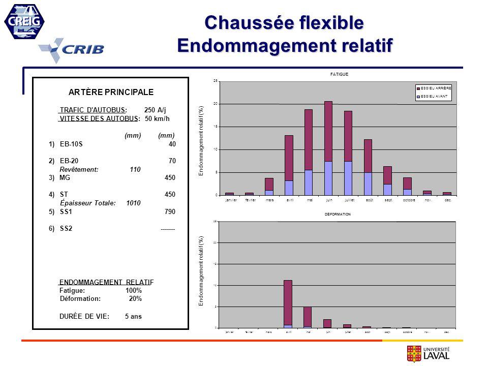 Chaussée flexible Endommagement relatif Endommagement relatif (%) FATIGUE 0 5 10 15 20 25 janvierfévriermarsavrilmaijuinjuilletaoûtsept.octobrenov.dec