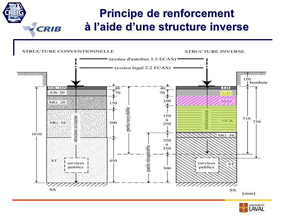 Principe de renforcement à laide dune structure inverse