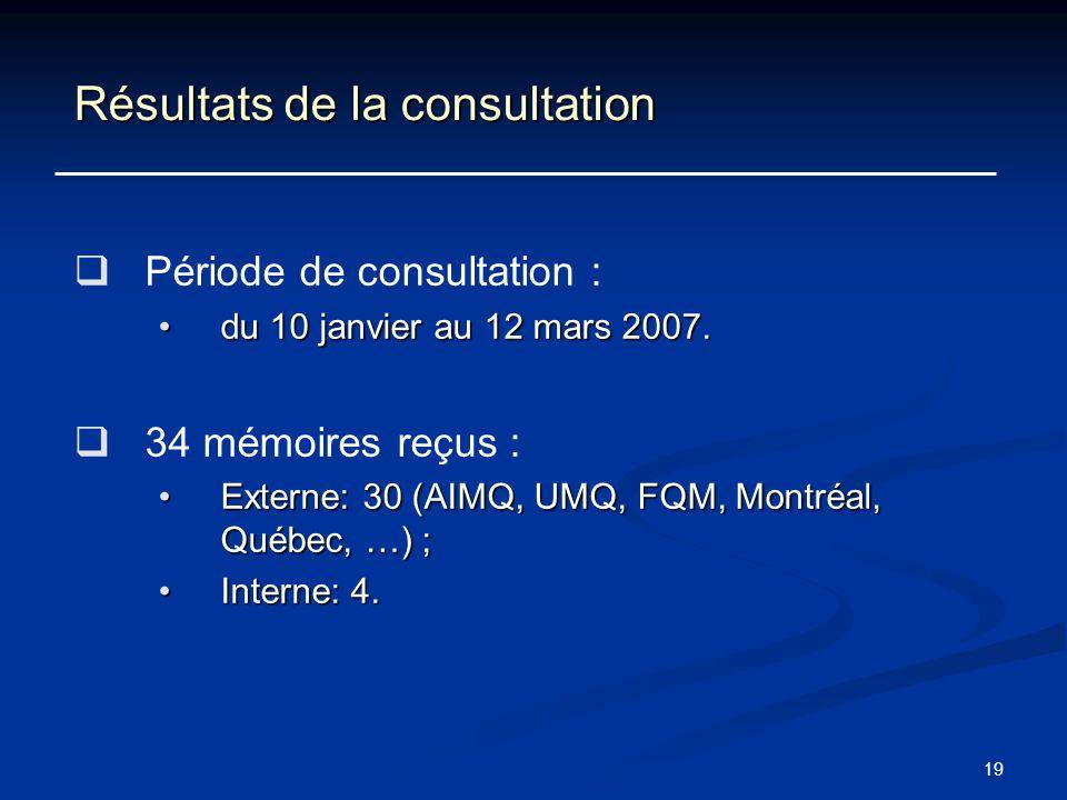 19 Résultats de la consultation Période de consultation : du 10 janvier au 12 mars 2007.du 10 janvier au 12 mars 2007. 34 mémoires reçus : Externe: 30
