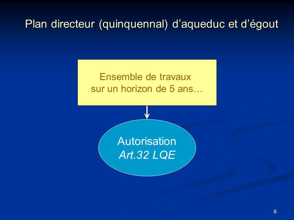 8 Plan directeur (quinquennal) daqueduc et dégout Ensemble de travaux sur un horizon de 5 ans… Autorisation Art.32 LQE