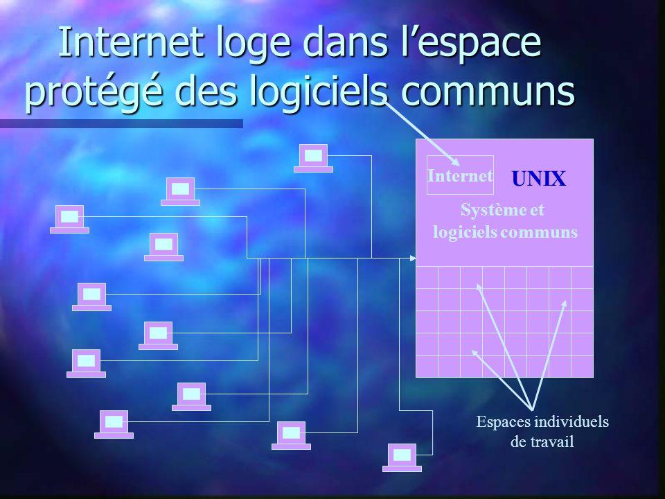 Internet loge dans lespace protégé des logiciels communs UNIX Espaces individuels de travail Système et logiciels communs Internet