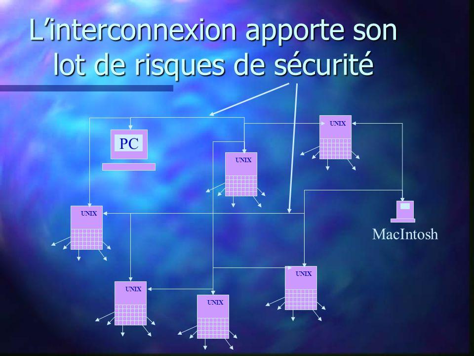 Au point de départ, un PC ou un MAC nest pas sécurisé. PC MAC Réseau local relié à Internet