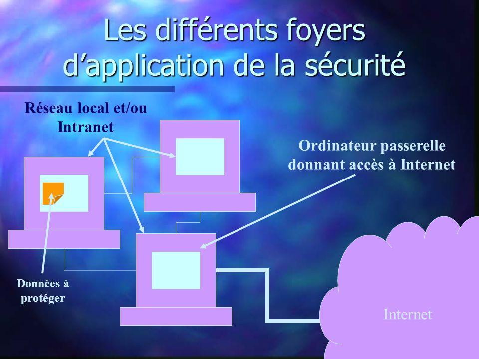 Les différents foyers dapplication de la sécurité Internet Réseau local et/ou Intranet Données à protéger Ordinateur passerelle donnant accès à Internet