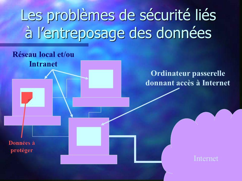 Les problèmes de sécurité liés à lentreposage des données Internet Réseau local et/ou Intranet Données à protéger Ordinateur passerelle donnant accès à Internet