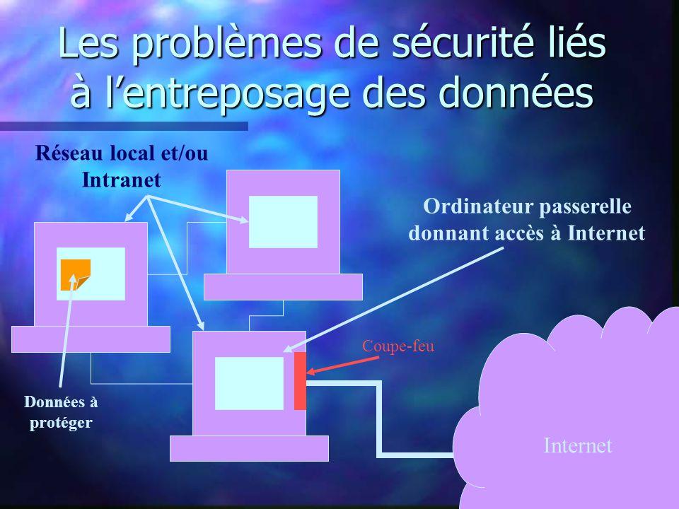 Les problèmes de sécurité liés à lentreposage des données Internet Réseau local et/ou Intranet Ordinateur passerelle donnant accès à Internet Coupe-feu Données à protéger