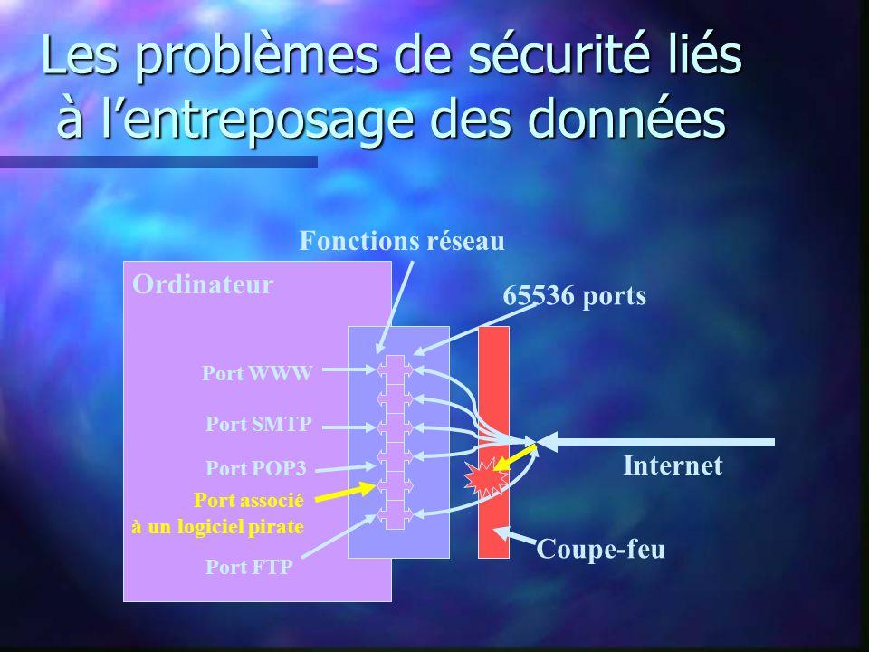Les problèmes de sécurité liés à lentreposage des données Ordinateur Internet Fonctions réseau 65536 ports Port WWW Port SMTP Port POP3 Port FTP Port associé à un logiciel pirate Coupe-feu