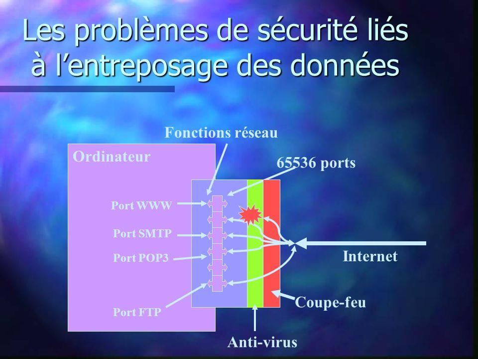 Les problèmes de sécurité liés à lentreposage des données Ordinateur Internet Fonctions réseau 65536 ports Port WWW Port SMTP Port POP3 Port FTP Coupe-feu Anti-virus