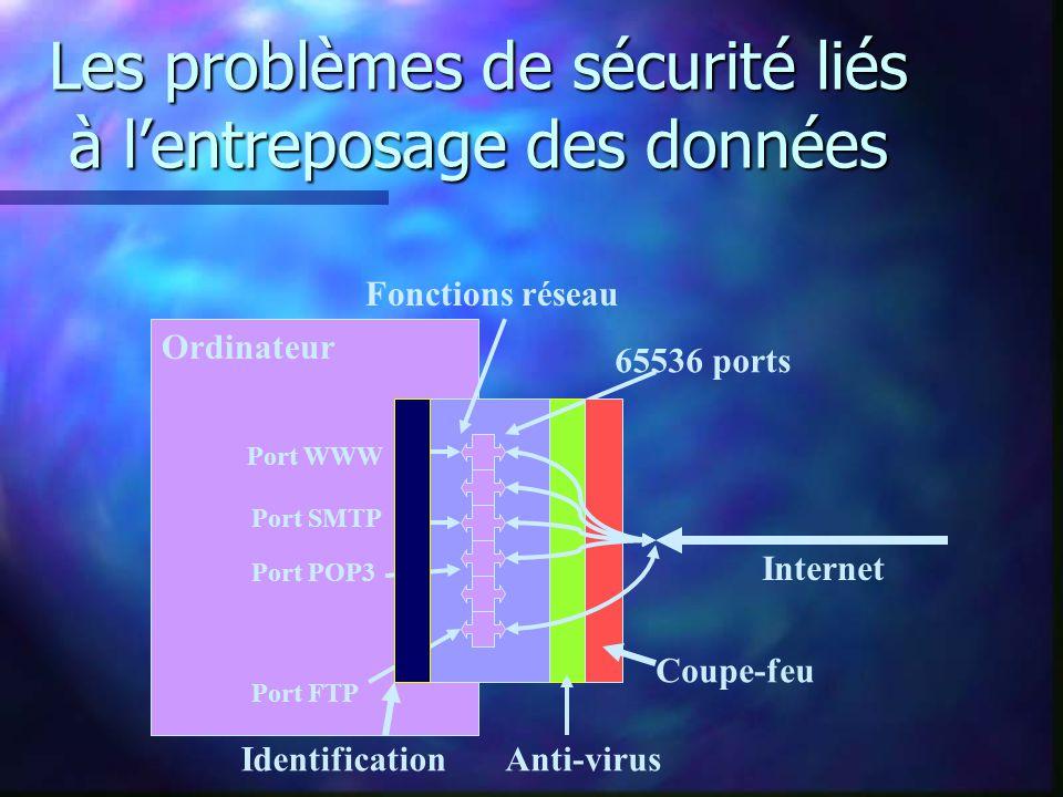 Les problèmes de sécurité liés à lentreposage des données Ordinateur Internet Fonctions réseau 65536 ports Port WWW Port SMTP Port POP3 Port FTP Coupe-feu Anti-virusIdentification