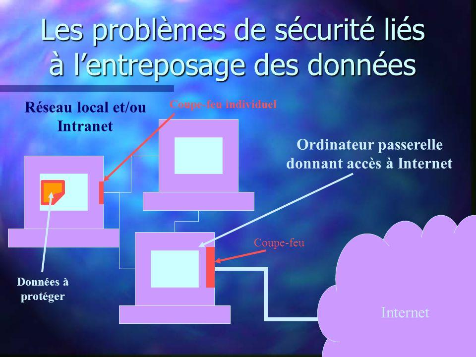 Les problèmes de sécurité liés à lentreposage des données Internet Réseau local et/ou Intranet Ordinateur passerelle donnant accès à Internet Coupe-feu Données à protéger Coupe-feu individuel