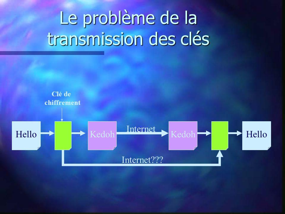 Le problème de la transmission des clés HelloKedoh Hello Clé de chiffrement Internet Internet