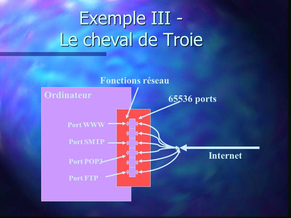 Exemple III - Le cheval de Troie Ordinateur Internet Fonctions réseau 65536 ports Port WWW Port SMTP Port POP3 Port FTP Port associé à un logiciel pirate