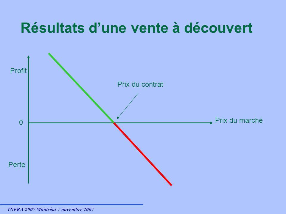 INFRA 2007 Montréal 7 novembre 2007 Résultats dune vente à découvert 0 Profit Perte Prix du marché Prix du contrat