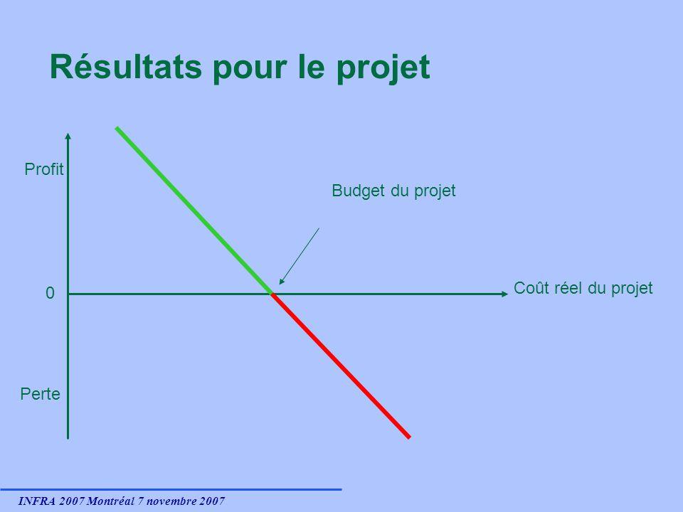 INFRA 2007 Montréal 7 novembre 2007 Résultats pour le projet 0 Profit Perte Coût réel du projet Budget du projet
