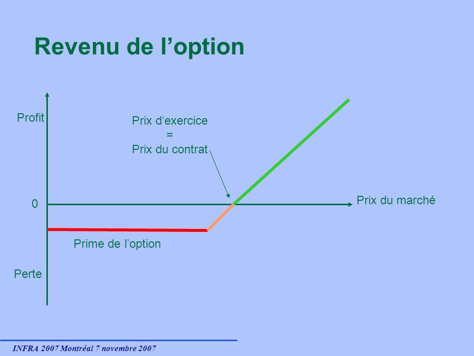 INFRA 2007 Montréal 7 novembre 2007 Revenu de loption 0 Profit Perte Prix du marché Prix dexercice = Prix du contrat Prime de loption