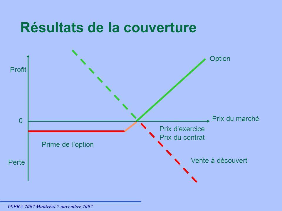 INFRA 2007 Montréal 7 novembre 2007 Résultats de la couverture 0 Profit Perte Prix du marché Prix dexercice Prix du contrat Prime de loption Vente à découvert Option