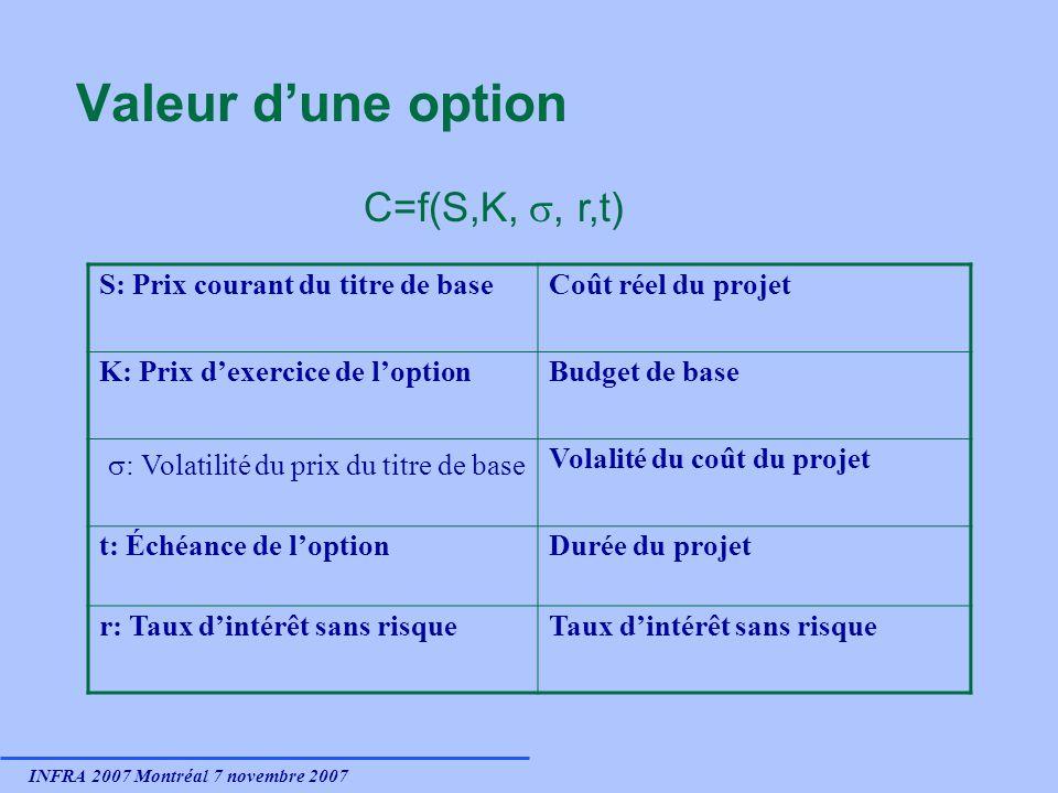 INFRA 2007 Montréal 7 novembre 2007 Valeur dune option S: Prix courant du titre de baseCoût réel du projet K: Prix dexercice de loptionBudget de base