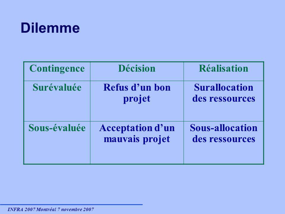 INFRA 2007 Montréal 7 novembre 2007 Dilemme ContingenceDécisionRéalisation SurévaluéeRefus dun bon projet Surallocation des ressources Sous-évaluéeAcc