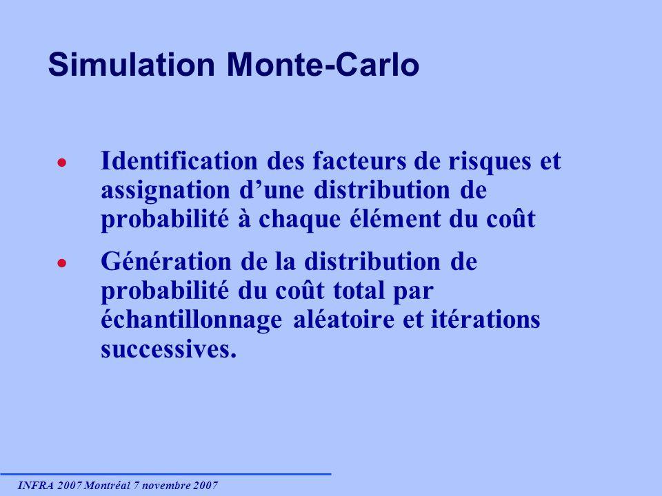 INFRA 2007 Montréal 7 novembre 2007 Simulation Monte-Carlo Identification des facteurs de risques et assignation dune distribution de probabilité à chaque élément du coût Génération de la distribution de probabilité du coût total par échantillonnage aléatoire et itérations successives.