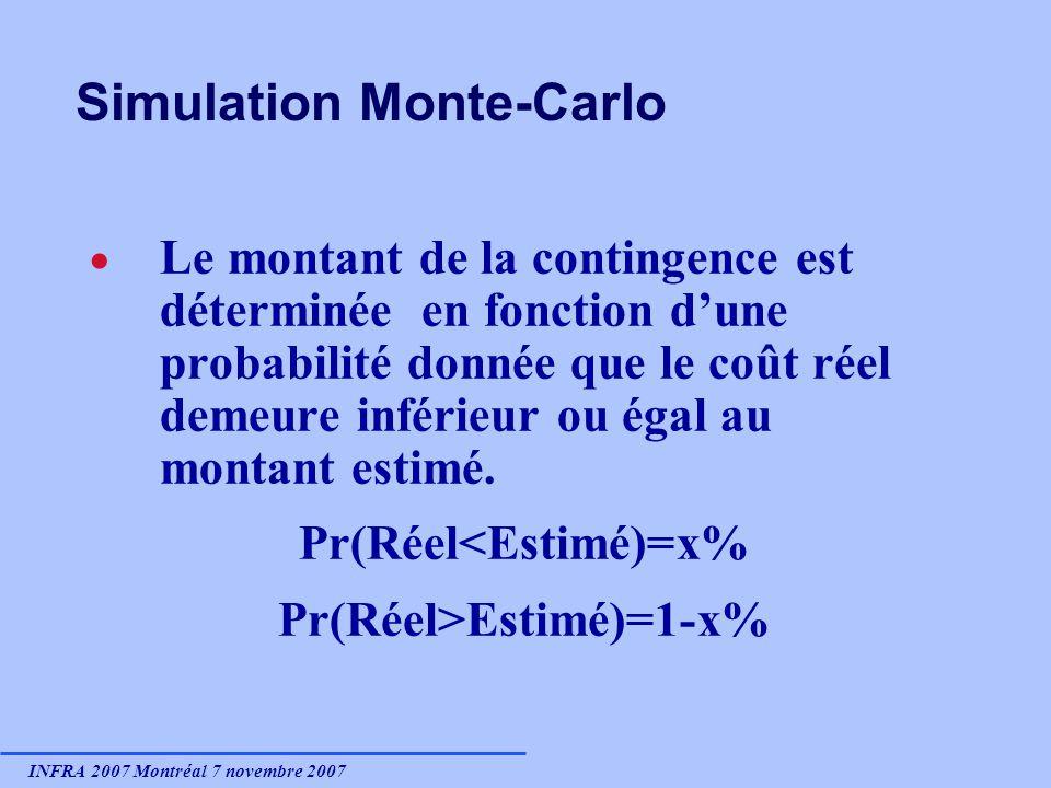 INFRA 2007 Montréal 7 novembre 2007 Simulation Monte-Carlo Le montant de la contingence est déterminée en fonction dune probabilité donnée que le coût réel demeure inférieur ou égal au montant estimé.