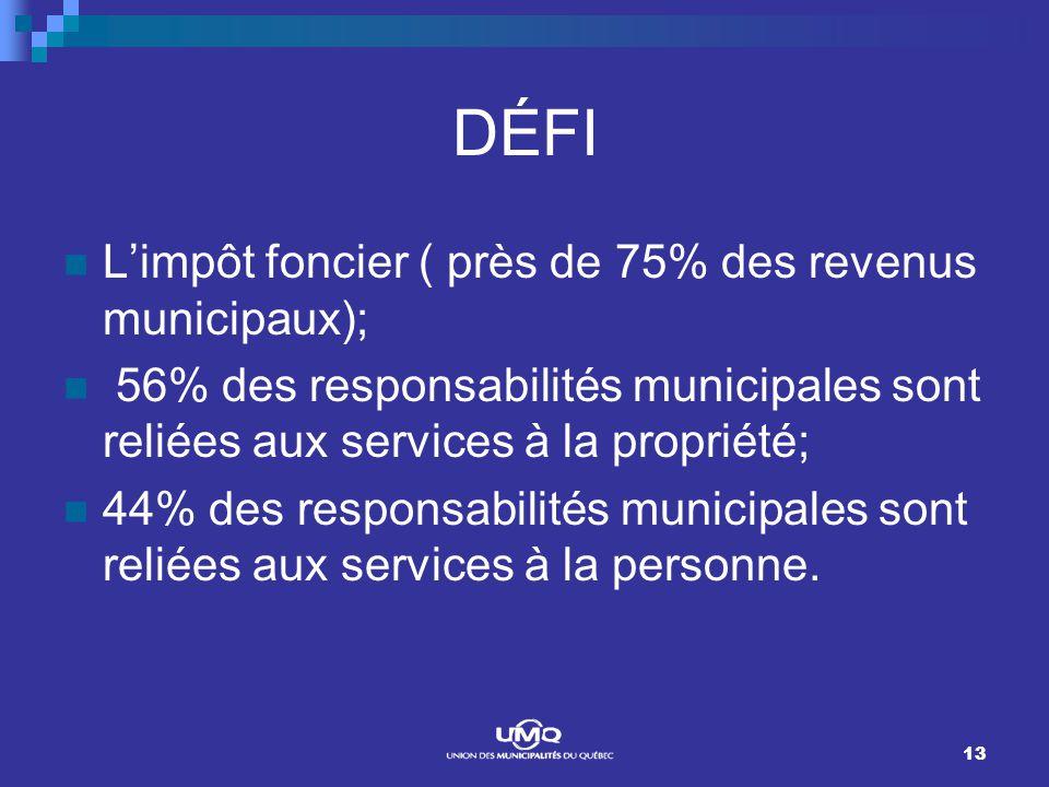 13 DÉFI Limpôt foncier ( près de 75% des revenus municipaux); 56% des responsabilités municipales sont reliées aux services à la propriété; 44% des responsabilités municipales sont reliées aux services à la personne.