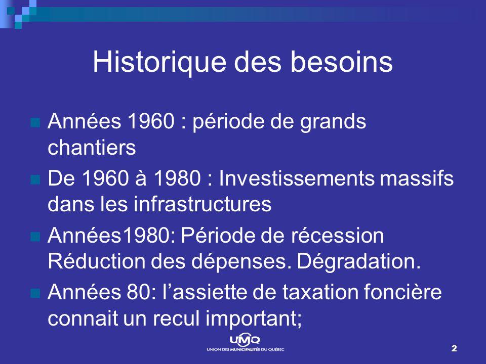 2 Historique des besoins Années 1960 : période de grands chantiers De 1960 à 1980 : Investissements massifs dans les infrastructures Années1980: Période de récession Réduction des dépenses.