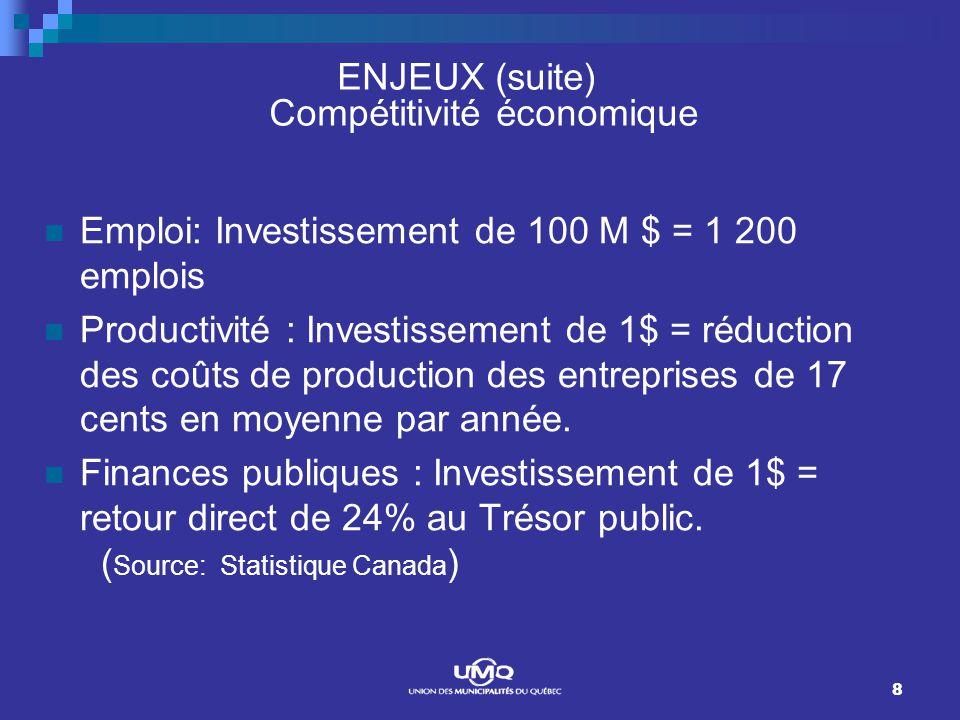 8 ENJEUX (suite) Compétitivité économique Emploi: Investissement de 100 M $ = 1 200 emplois Productivité : Investissement de 1$ = réduction des coûts de production des entreprises de 17 cents en moyenne par année.