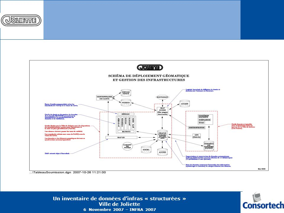 Un inventaire de données dinfras « structurées » Ville de Joliette 6 Novembre 2007 – INFRA 2007