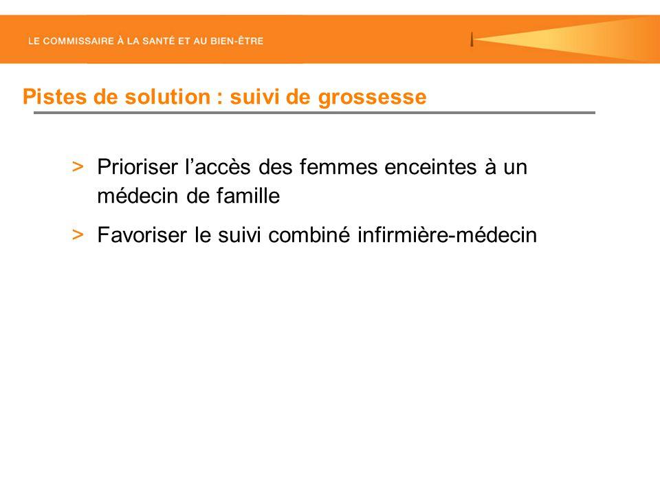 >Prioriser laccès des femmes enceintes à un médecin de famille >Favoriser le suivi combiné infirmière-médecin Pistes de solution : suivi de grossesse