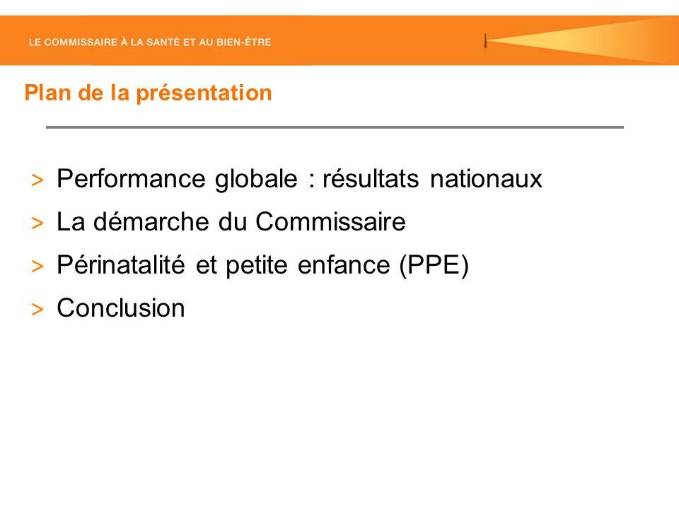 Plan de la présentation ˃ Performance globale : résultats nationaux ˃ La démarche du Commissaire ˃ Périnatalité et petite enfance (PPE) ˃ Conclusion