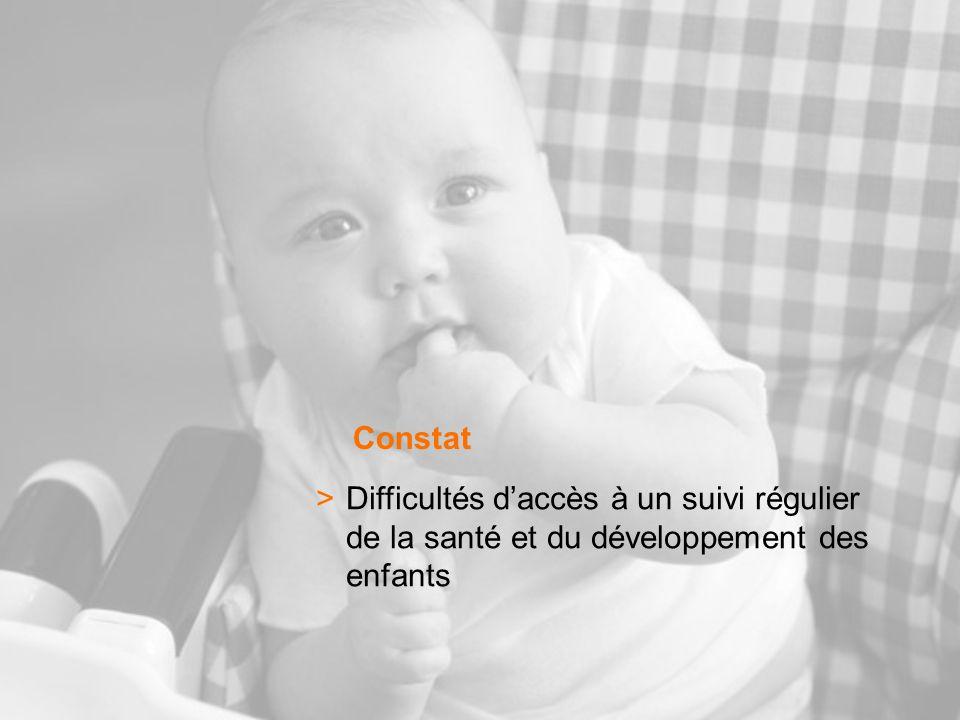 Constat >Difficultés daccès à un suivi régulier de la santé et du développement des enfants
