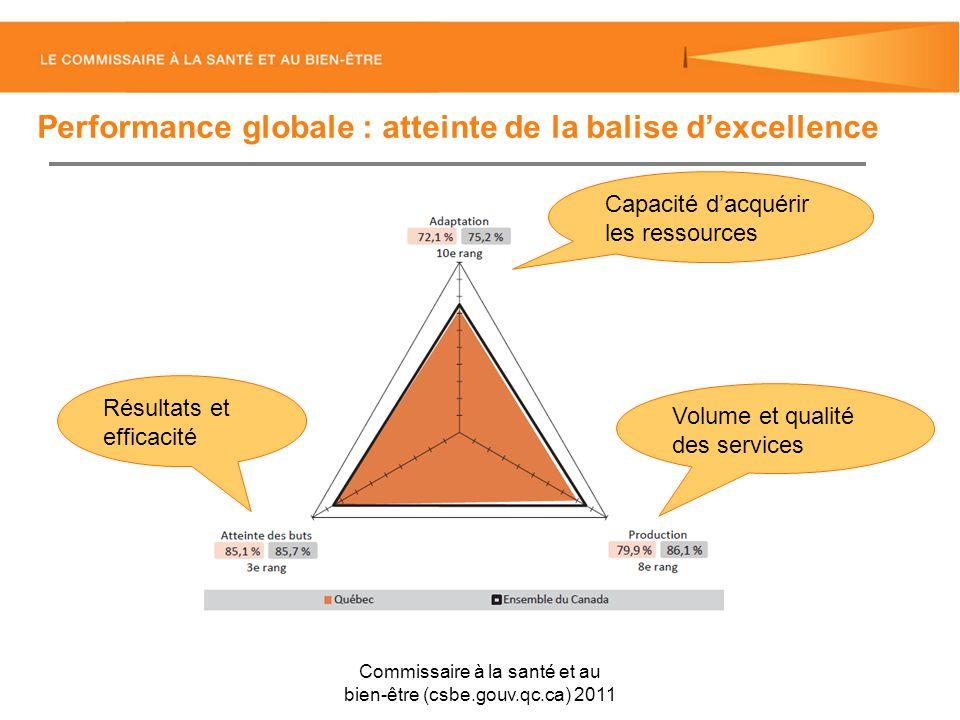 Performance globale : atteinte de la balise dexcellence Commissaire à la santé et au bien-être (csbe.gouv.qc.ca) 2011 Capacité dacquérir les ressources Volume et qualité des services Résultats et efficacité
