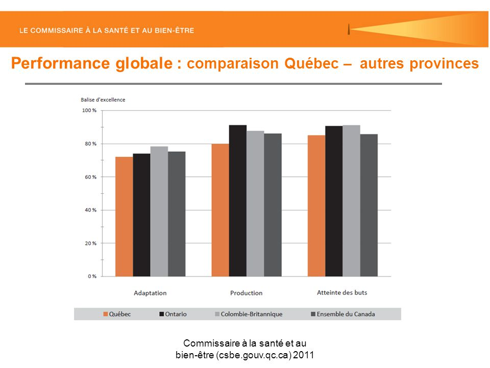 Performance globale : comparaison Québec – autres provinces Commissaire à la santé et au bien-être (csbe.gouv.qc.ca) 2011